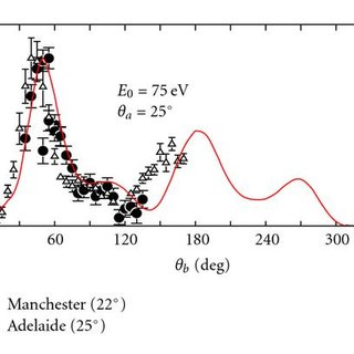 FDCS for H2 as a function of the ejected electron angle