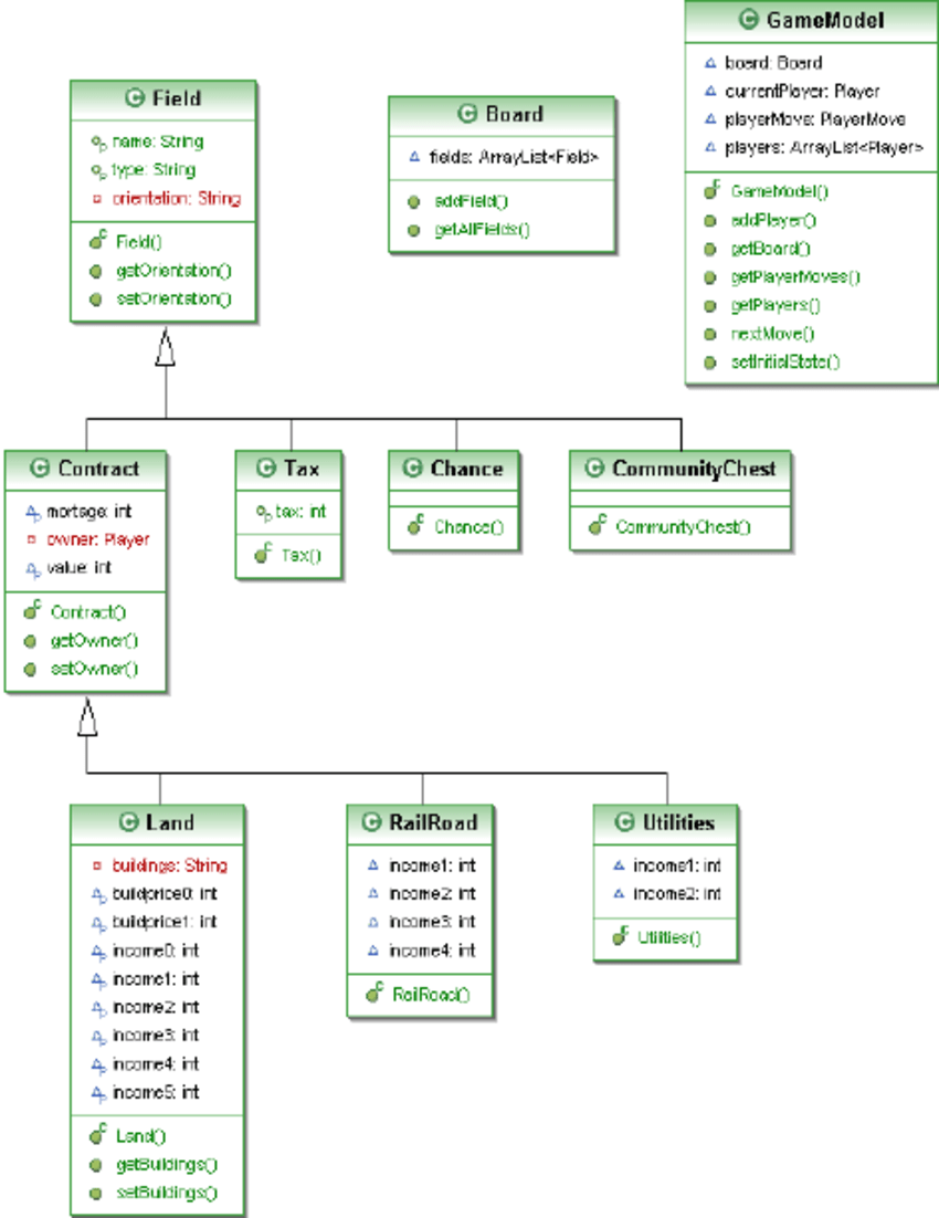 hight resolution of class diagram of the monopoly case component models