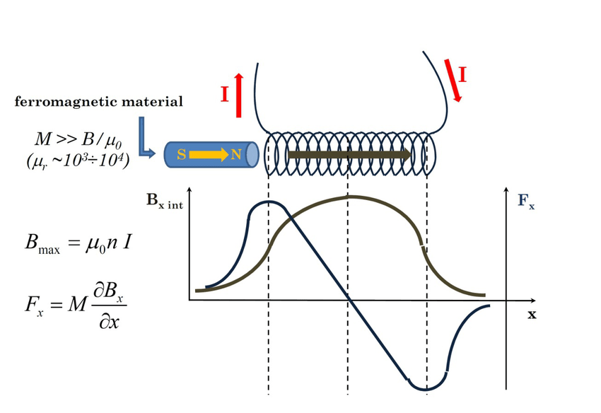 basic gun diagram 2005 freightliner wiring coil background schematic representations and expressions of the magnetic field inside due to current flow