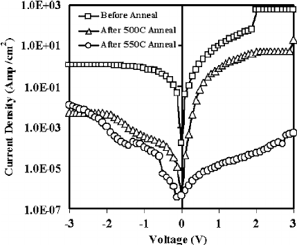 Leakage current density of the MOS capacitors with 5-nm