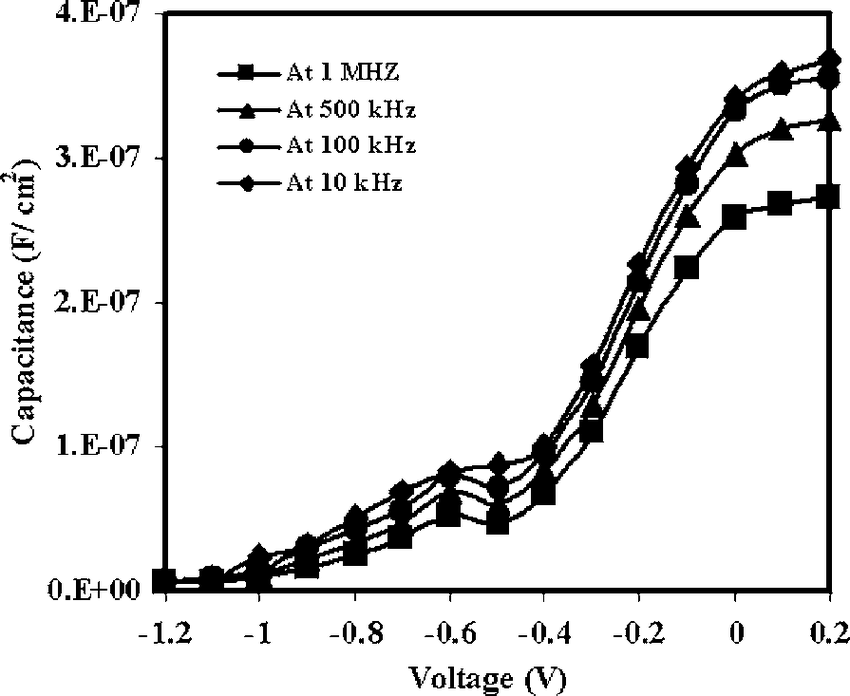 Leakage current density of the MOS capacitors with 10-nm