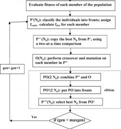 flow chart of multi objective genetic algorithm  [ 850 x 1293 Pixel ]