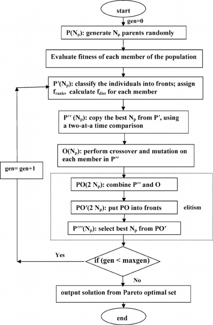 hight resolution of flow chart of multi objective genetic algorithm