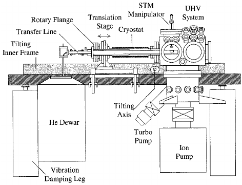 Side view of the UHV STM system. The sample is cooled by a