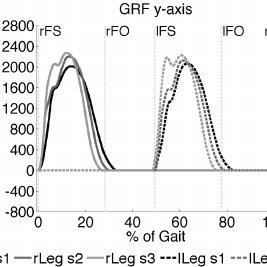 (PDF) Effects of Reserve Actuators on Optimization