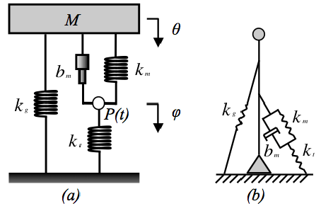 Third order mechanical systems (a) Poynting-Thomson model