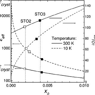 Temperature dependence of the fit parameters of the TO1