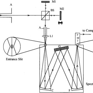 (PDF) Determination of the instrument function of a