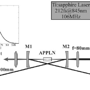 (PDF) Mid-infrared absorption spectroscopy of methane