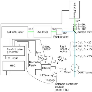 Schematic of the optical and electronics setup for the