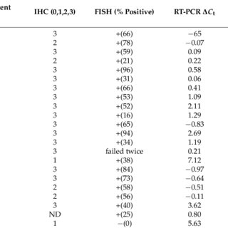 Flowchart of FFPE DNA sample and QC assays. After DNA