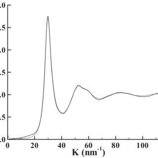 (PDF) Development of new interatomic potentials