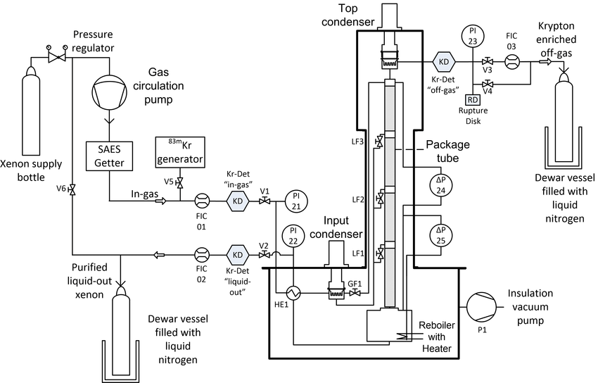P&I Diagram of the Phase-1 distillation setup. The xenon