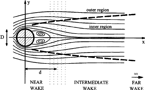 Sketch of the regions of the laminar wake flow behind a 2
