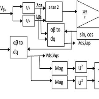 (PDF) Improved LVRT for grid connected DFIG using enhanced