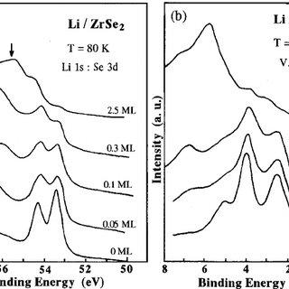 SXPS spectra for the Li 1s core level of the Li/TiS 2