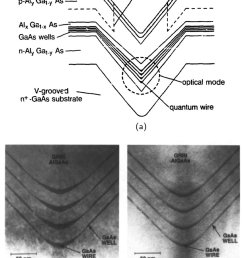 a schematic representation of a v groove 4 quantum wire gaas [ 850 x 1066 Pixel ]