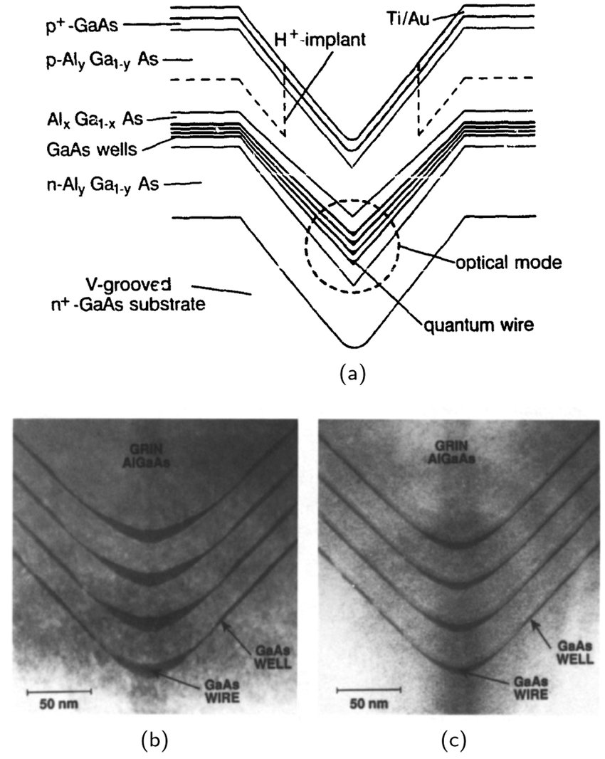 hight resolution of  a schematic representation of a v groove 4 quantum wire gaas
