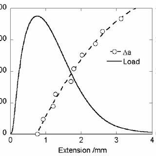 (PDF) Fracture Studies of PBX Simulant Materials