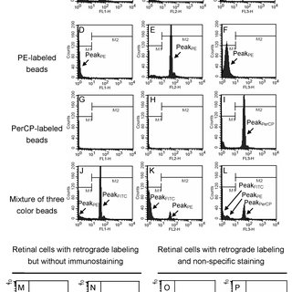 (PDF) A Novel High-Content Flow Cytometric Method for