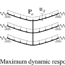 Compressive arching and tensile catenary actions in double