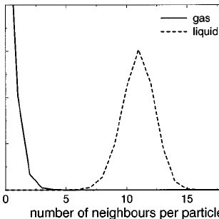 The height of the nucleation barrier as a function of