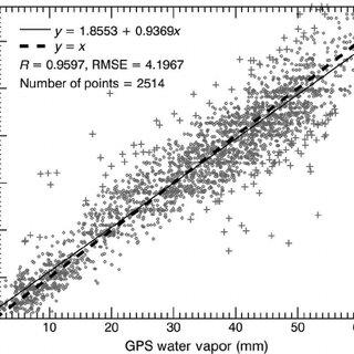 Flowchart of water vapor retrieval in this study