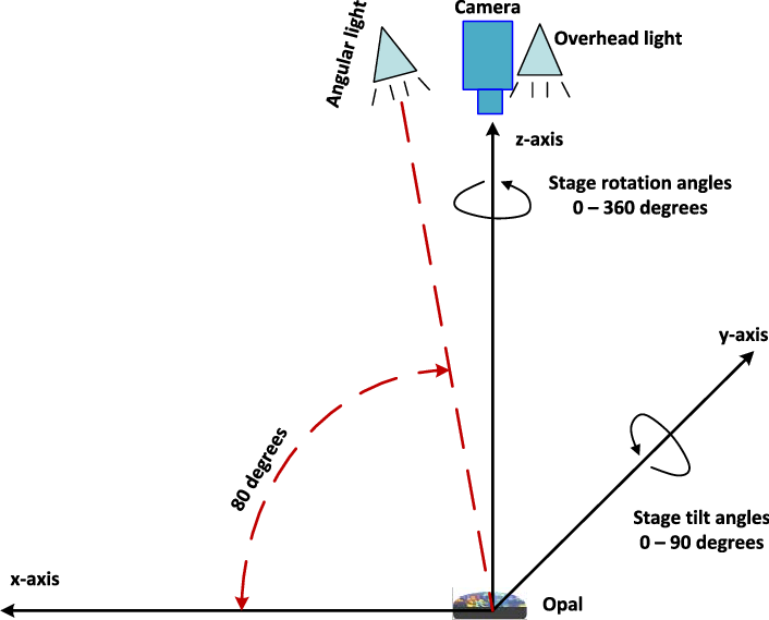 rembrandt lighting diagram embraco vcc3 wiring definition of axes, the relative position camera and light... | download scientific ...