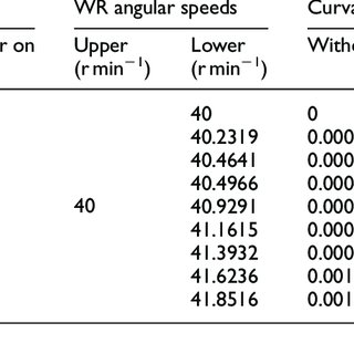 Stress–strain curves of AISI 1045 under different strain