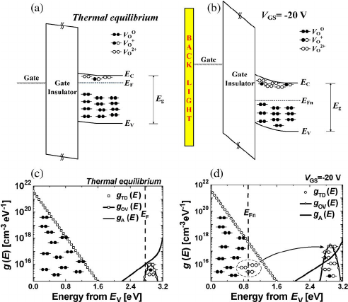 Energy band diagrams of (a) a thermal equilibrium and (b