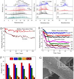 gc aed profiles for a carbon b sulfur and c nitrogen species of download scientific diagram [ 850 x 1006 Pixel ]