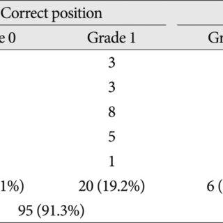 A : A laminoforaminotomy provides visual identification of