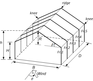 A gable roof building | Download Scientific Diagram