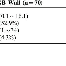 (PDF) Ultrasonographic Gallbladder Abnormality of Primary