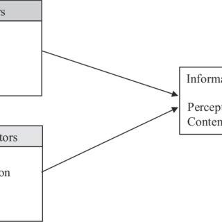 (𝗣𝗗𝗙) Individual and Organizational Characteristics