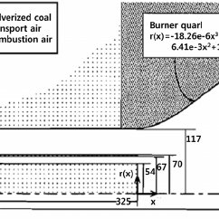 (PDF) Evaluation of the Structural Coal Combustion Model