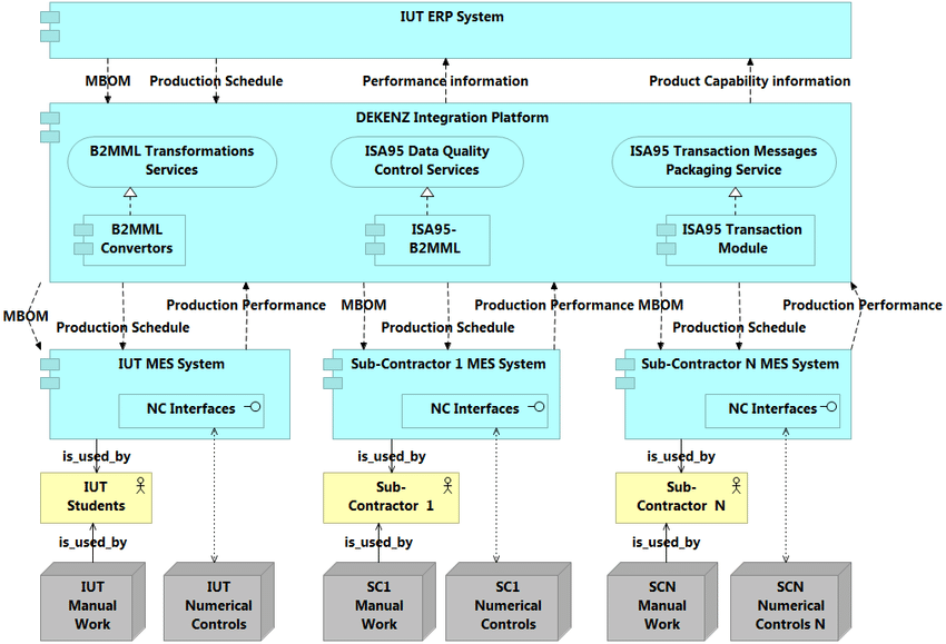 erp diagram of system interfaces