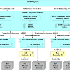 Architecture Of Data Warehouse With Diagram 2008 Ford F150 Radio Wiring To-be Applicative For The Dekenz Erp-mes Integration... | Download Scientific