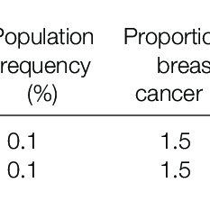 (PDF) Familial breast cancer