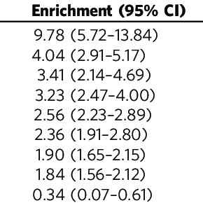 (PDF) Shared heritability and functional enrichment across