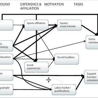 (PDF) Between two volunteer cultures: Social composition