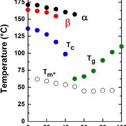 (PDF) Ferroelectric phase diagram of PVDF:PMMA