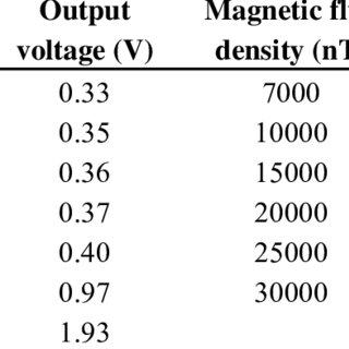 (PDF) Design and Analyses of a MEMS Based Resonant