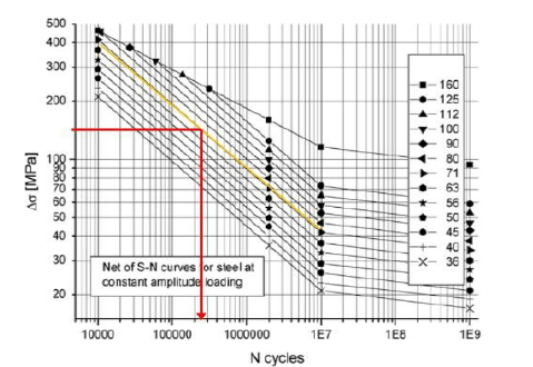 Fatigue test results for type (c) hot-spots, expressed in