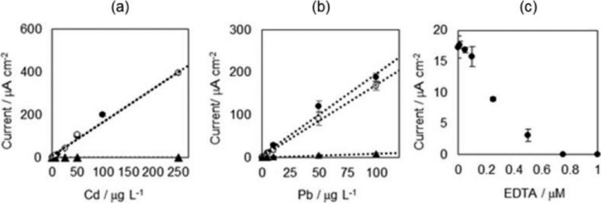 Calibration curves of (a) Cd 2+ in acetate (pH 5.0) and (b