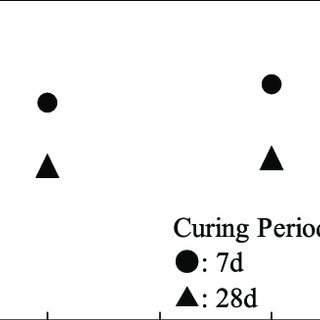 The schematic representation of the white cast iron