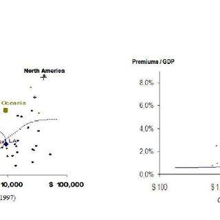 The DEA Efficiency Score Results Using Financial