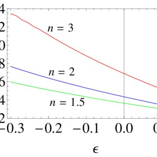 The mass-central density relation. The mass is in solar