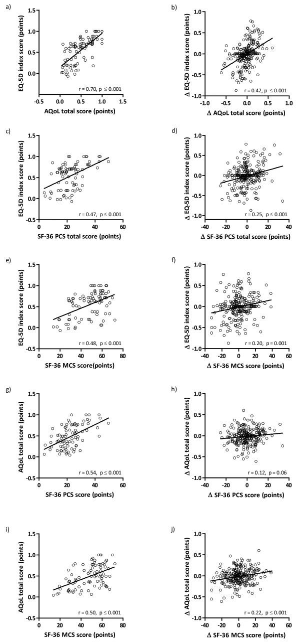 Correlation between EQ-5D index score and AQoL total score