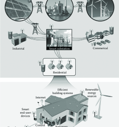5 schematic of electricity storage applications for generation transmission distribution and end customers and a future smart grid that integrates with  [ 850 x 1108 Pixel ]